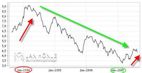 Zinsen Letzten 20 Jahren by Baufi Tipp Insider Info Nr 76 Die Clevere