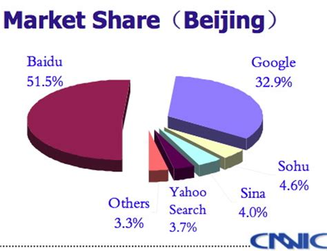 baidu beating google  china global  design