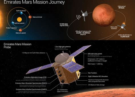 uae mars uae unveils mission plan for the first arab space probe to