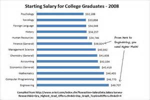 Average Salary For A Photographer by Staffing Agencies Baton Careers Salary Chart
