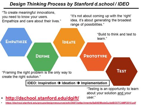 design thinking process ideo creativity and creative problem solving ppt download