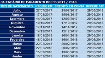 Calendario Do Pis 2017 E 2018 Confira A Tabela E Calend 193 Pis 2017 2018
