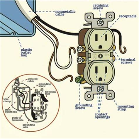 electrical socket wiring inside an electrical outlet from wurch electric