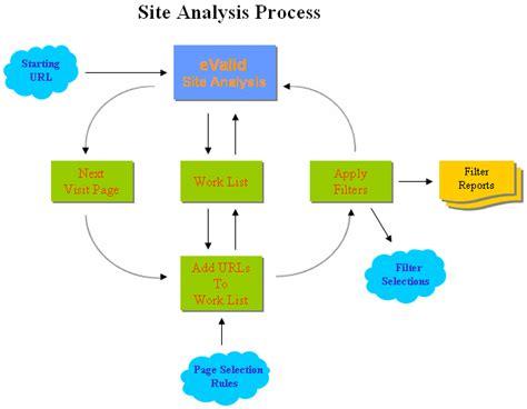 process analysis diagram evalid site analysis detailed summary