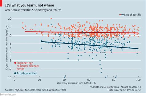 Importance Of Economics In Mba by It Depends What You Study Not Where The Economist