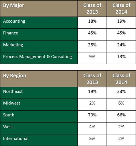 Katz Mba Hiring Stats by Class Profiles For 2013 And 2014 William School