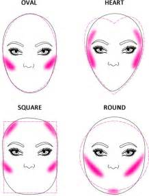 Where to apply blush how to apply blush according