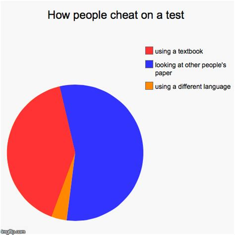 Pie Chart Meme Generator - how people cheat on a test imgflip
