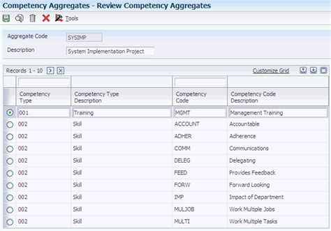 Aggregate Mba Rankings by Working With Employee Competency Information