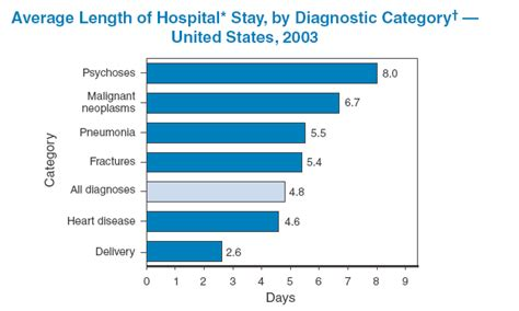average length of a quickstats average length of hospital stay by