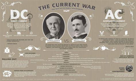 Tesla War Nikola Tesla Vs Edison La Guerra Delle Correnti