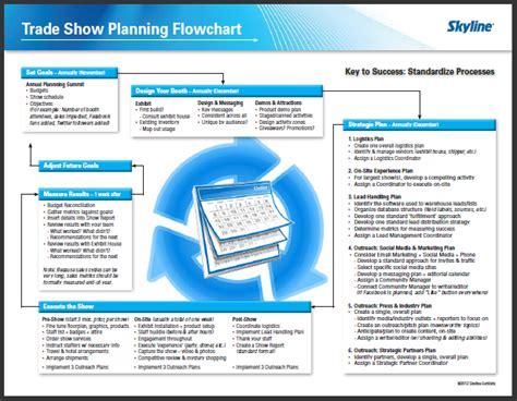 trade show checklist and marketing tips jyler trade show planning flowchart your prescription for pain
