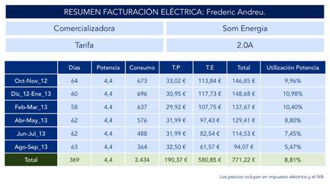 como se si tengo subsidio para la luz 2016 argentina como se si tengo tarifa social de luz como se si tengo
