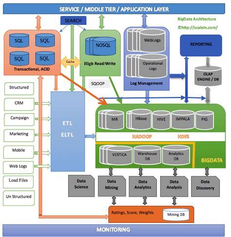 pega architecture diagram pega business intelligence technology trends