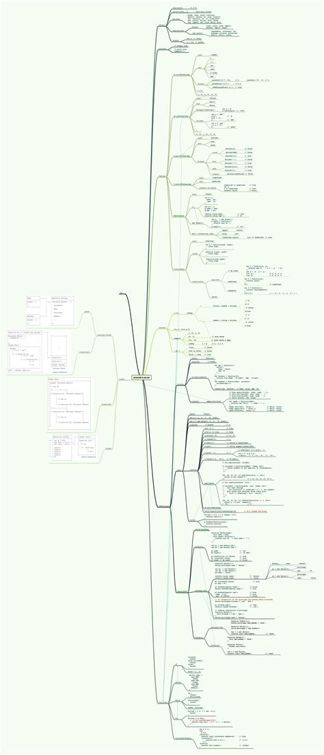 thymeleaf layout dialect javascript infographic the entire javascript language in one single