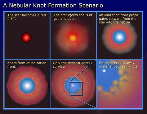 nebula diagram a nebula knot formation scenario esa hubble
