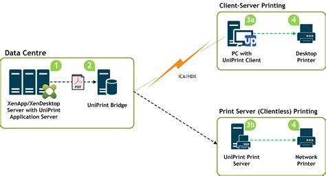 how citrix works diagram eliminate citrix printing issues problems uniprint net