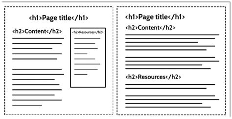 html5 sectioning elements the importance of html5 sectioning elements articles