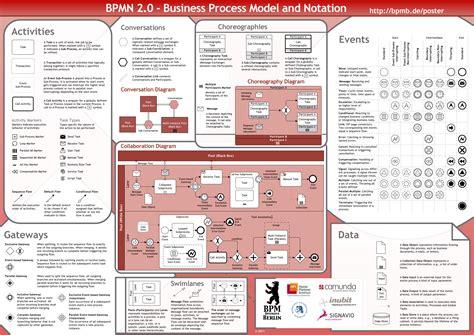 bpmn 2 0 modeler for visio world s bpmn 2 0 modeler presented at omg info days