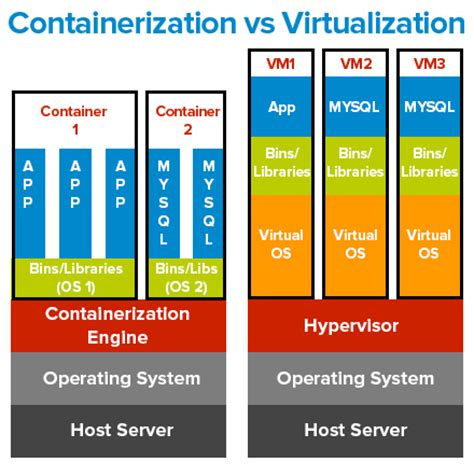 what is containerization and has it killed virtualization