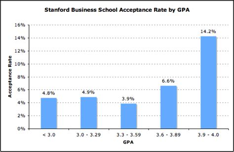 Admission Requirements For Stanford Mba Program by Stanford Gpa Impact On Acceptance Mba Data Guru