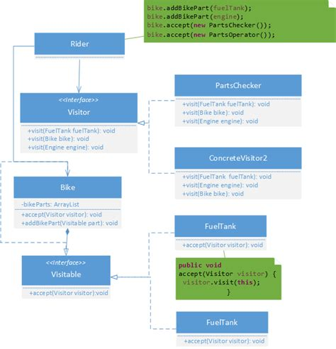 visitor pattern implementation in c visitor design pattern implementation thejavageek