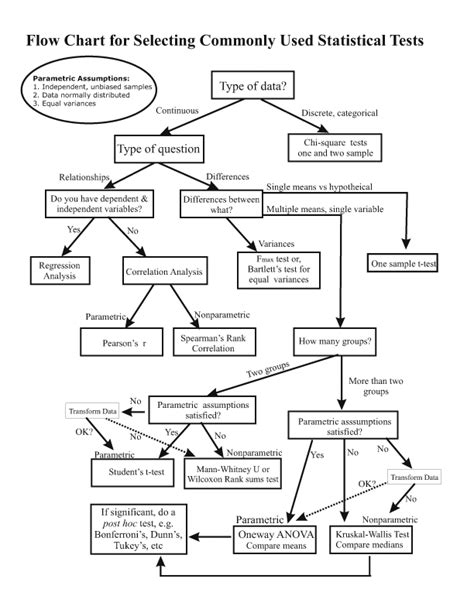 spss tutorial hypothesis testing flow chart for selecting commonly used statistical tests