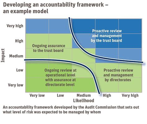 accountability framework template risk management create a culture of safety resource