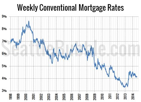 housing mortgage interest rates seattle bubble local real estate news statistics and commentary without the