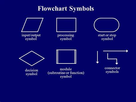 flowcharting symbols and functions c flowchart symbols create a flowchart
