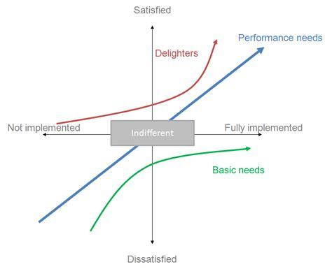 design management wikipedia modelo de kano wikipedia la enciclopedia libre
