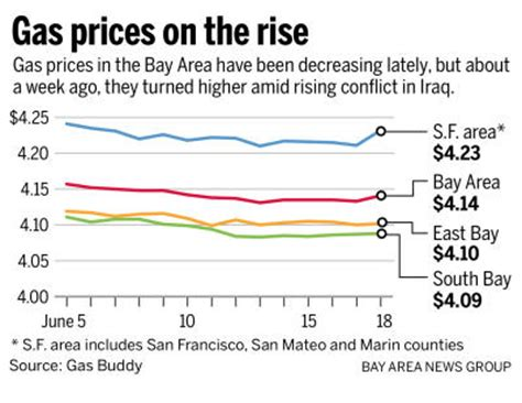 san jose gas prices map iraq battles trigger higher gasoline prices in bay area