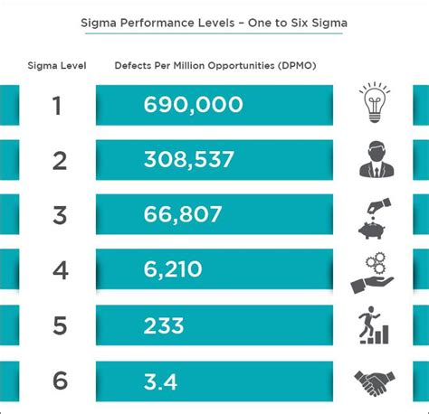 Resume Example Skills by 7 Reasons To Get A Six Sigma Certification