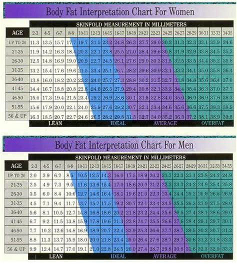 body fat percentage chart ideas  pinterest