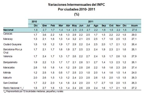 inpc do de maro de 2016 inflacion venezuela diciembre 2011