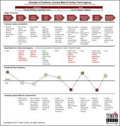 should you create a candidate journey map