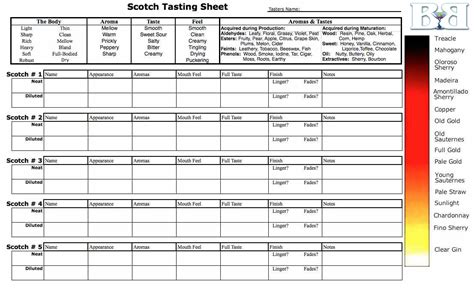How To Taste Scotch Hosting A Scotch Tasting Party Whisky Tasting Notes Template