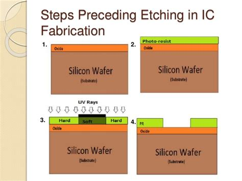 etching for integrated circuit fabrication etching