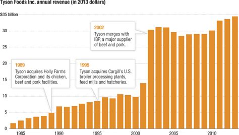 food inc sections is tyson foods chicken empire a meat racket the salt