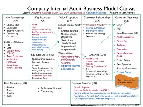Internal Audit Business Model Canvas Consulting Business Model Template