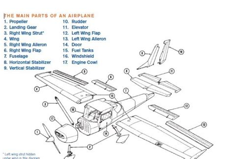 aerospace various parts of airplane and their functions