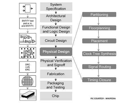 asic layout design engineer salary q a on asic fpga soc design and solutions