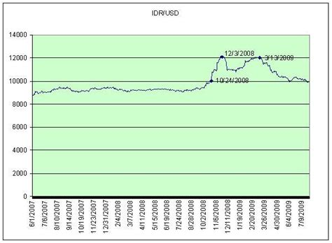 currency converter euro to idr www dollar kurs de forex trading