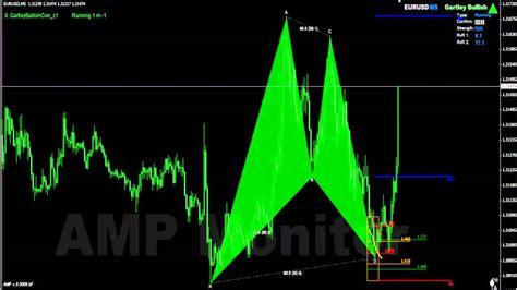 gartley pattern youtube amp indicator gartley pattern tradingarsenal youtube