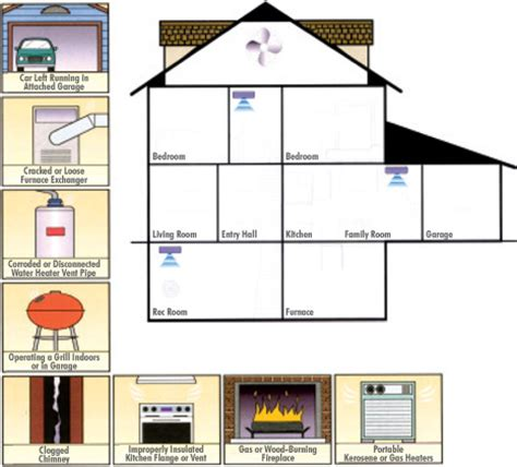 carbon monoxide detectors bge home