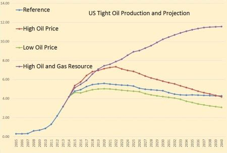 the eia is bizarrely optimistic about future us oil