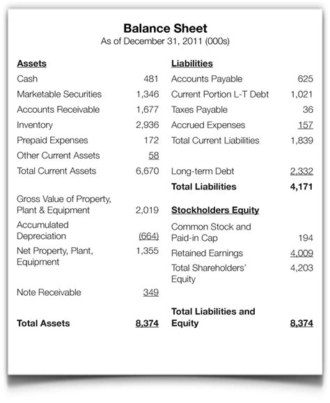 balance sheet account section balance sheet provides insights for debt collection