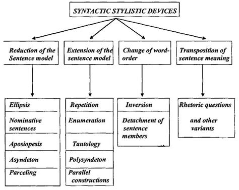 sentence pattern models transposition of sentence meaning rhetoric questions