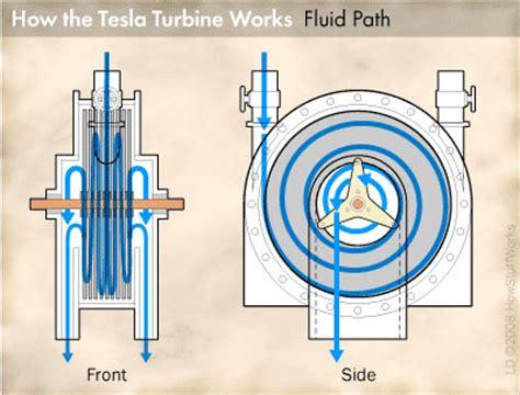 Tesla Turbine Animation Tesla Turbine Operation Howstuffworks