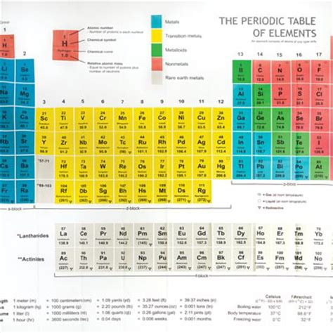 P On Periodic Table by Periodic Table Shower Curtain Operation18 Truckers